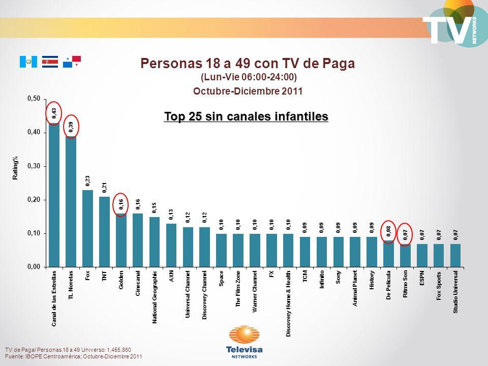 Octubre-Diciembre 2011 Rating% Personas 18 a 49 con TV de Paga (Lun-Vie 06:00-24:00) TV de Paga/ Personas 18 a 49 Universo: 1,455,860 Fuente: IBOPE Centroamérica; Octubre-Diciembre 2011 Top 25 sin canales infantiles
