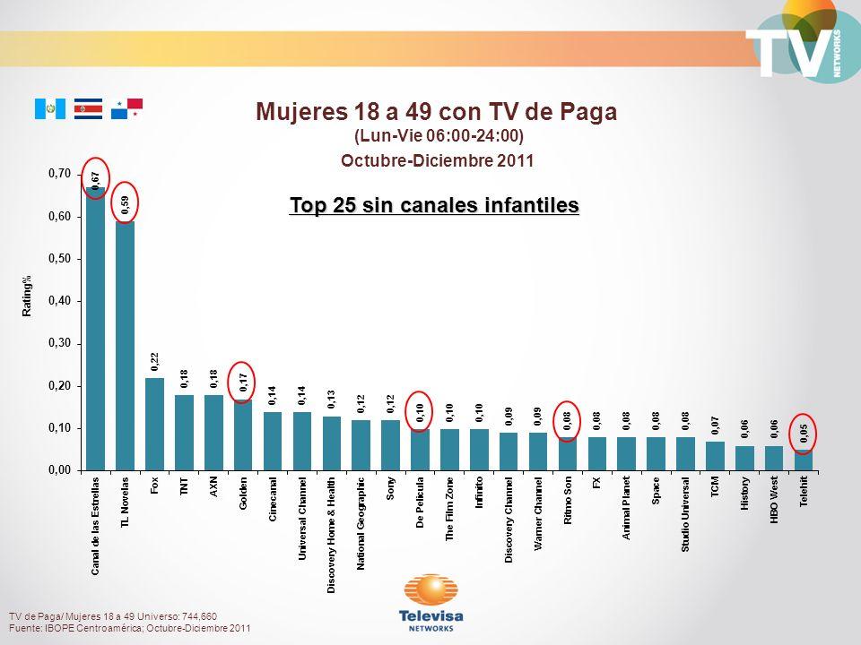 Octubre-Diciembre 2011 Rating% Mujeres 18 a 49 con TV de Paga (Lun-Vie 06:00-24:00) TV de Paga/ Mujeres 18 a 49 Universo: 744,660 Fuente: IBOPE Centro