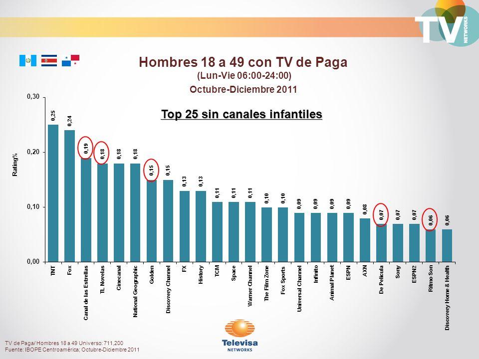 Octubre-Diciembre 2011 Rating% Hombres 18 a 49 con TV de Paga (Lun-Vie 06:00-24:00) TV de Paga/ Hombres 18 a 49 Universo: 711,200 Fuente: IBOPE Centroamérica; Octubre-Diciembre 2011 Top 25 sin canales infantiles