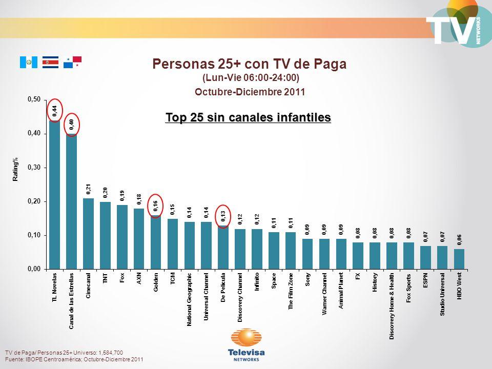 Octubre-Diciembre 2011 Rating% Personas 25+ con TV de Paga (Lun-Vie 06:00-24:00) TV de Paga/ Personas 25+ Universo: 1,584,700 Fuente: IBOPE Centroamérica; Octubre-Diciembre 2011 Top 25 sin canales infantiles