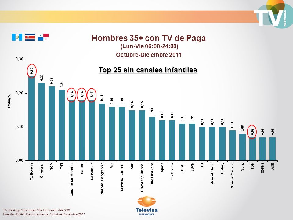 Octubre-Diciembre 2011 Rating% Hombres 35+ con TV de Paga (Lun-Vie 06:00-24:00) TV de Paga/ Hombres 35+ Universo: 499,290 Fuente: IBOPE Centroamérica; Octubre-Diciembre 2011 Top 25 sin canales infantiles