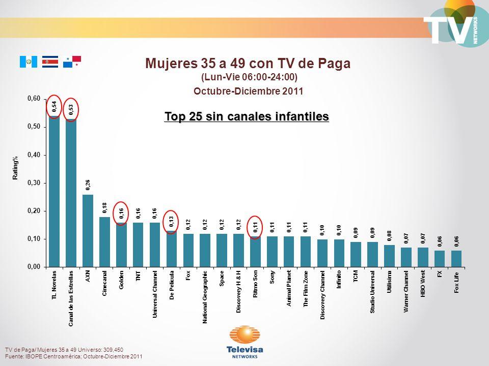Octubre-Diciembre 2011 Rating% Mujeres 35 a 49 con TV de Paga (Lun-Vie 06:00-24:00) TV de Paga/ Mujeres 35 a 49 Universo: 309,450 Fuente: IBOPE Centro