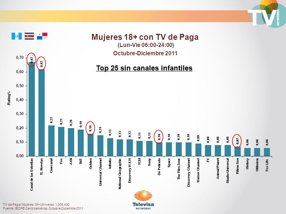 Octubre-Diciembre 2011 Rating% Mujeres 18+ con TV de Paga (Lun-Vie 06:00-24:00) TV de Paga/ Mujeres 18+ Universo: 1,006,430 Fuente: IBOPE Centroaméric