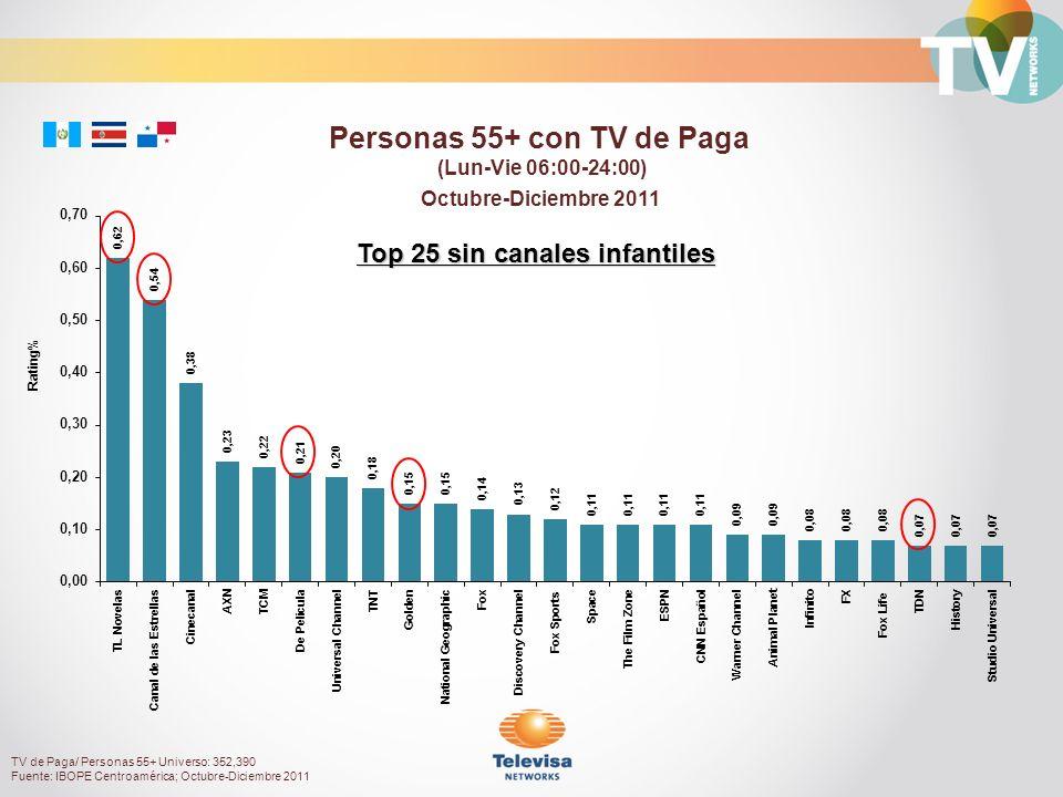 Octubre-Diciembre 2011 Rating% Personas 55+ con TV de Paga (Lun-Vie 06:00-24:00) TV de Paga/ Personas 55+ Universo: 352,390 Fuente: IBOPE Centroamérica; Octubre-Diciembre 2011 Top 25 sin canales infantiles