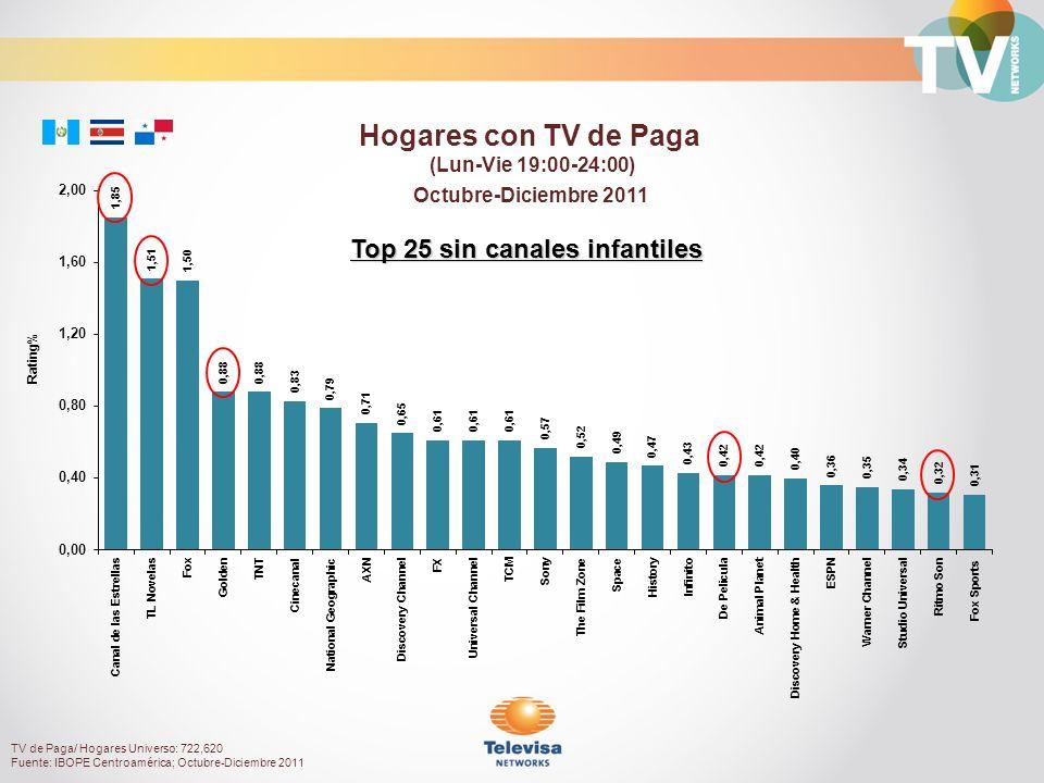 Hogares con TV de Paga (Lun-Vie 19:00-24:00) TV de Paga/ Hogares Universo: 722,620 Fuente: IBOPE Centroamérica; Octubre-Diciembre 2011 Octubre-Diciemb