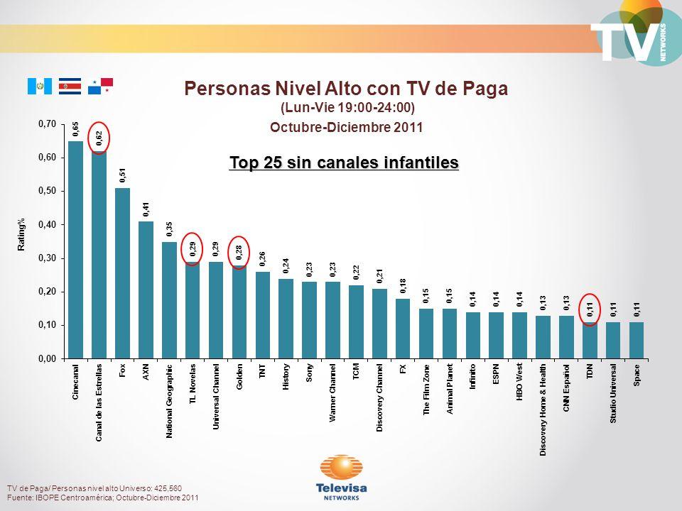 Octubre-Diciembre 2011 Rating% Personas Nivel Alto con TV de Paga (Lun-Vie 19:00-24:00) Top 25 sin canales infantiles TV de Paga/ Personas nivel alto Universo: 425,560 Fuente: IBOPE Centroamérica; Octubre-Diciembre 2011