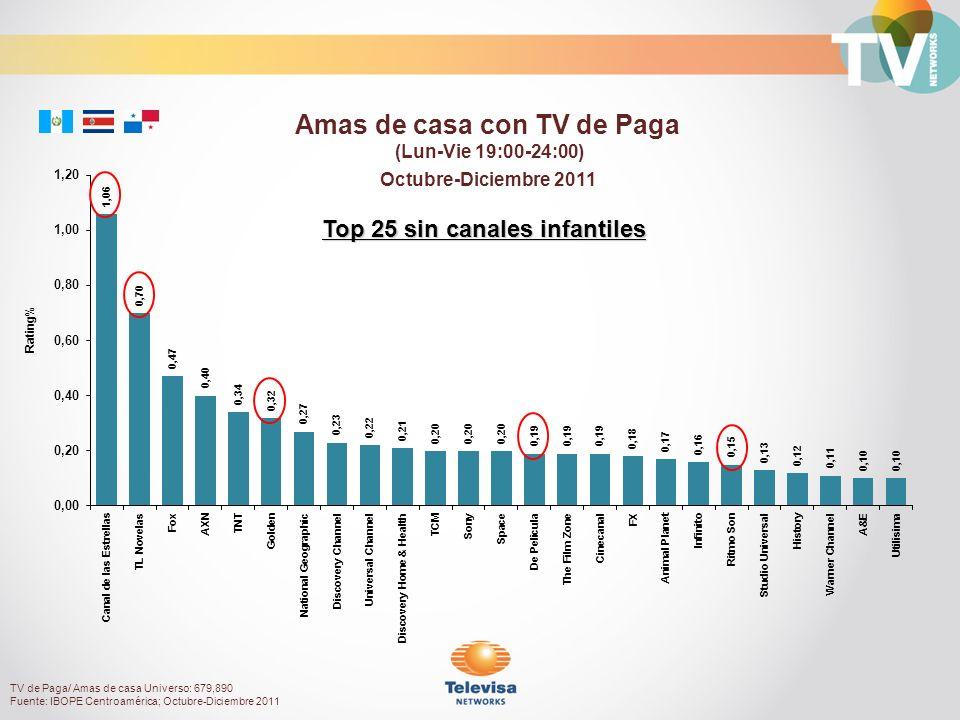 Octubre-Diciembre 2011 Rating% Amas de casa con TV de Paga (Lun-Vie 19:00-24:00) Top 25 sin canales infantiles TV de Paga/ Amas de casa Universo: 679,