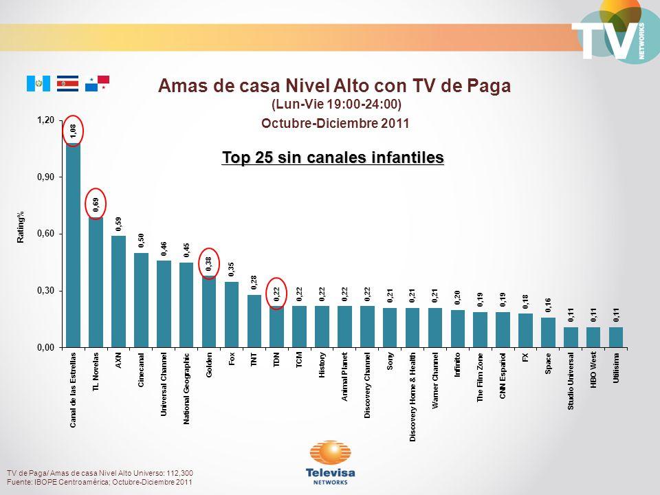 Octubre-Diciembre 2011 Rating% Amas de casa Nivel Alto con TV de Paga (Lun-Vie 19:00-24:00) Top 25 sin canales infantiles TV de Paga/ Amas de casa Niv