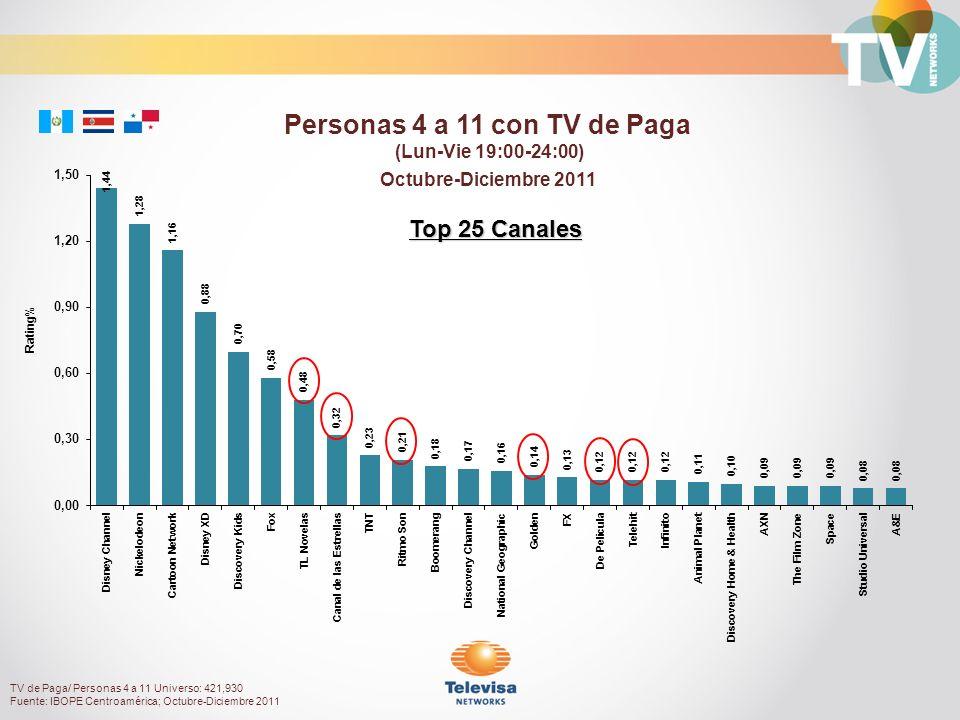 Octubre-Diciembre 2011 Rating% Personas 4 a 11 con TV de Paga (Lun-Vie 19:00-24:00) Top 25 Canales TV de Paga/ Personas 4 a 11 Universo: 421,930 Fuente: IBOPE Centroamérica; Octubre-Diciembre 2011