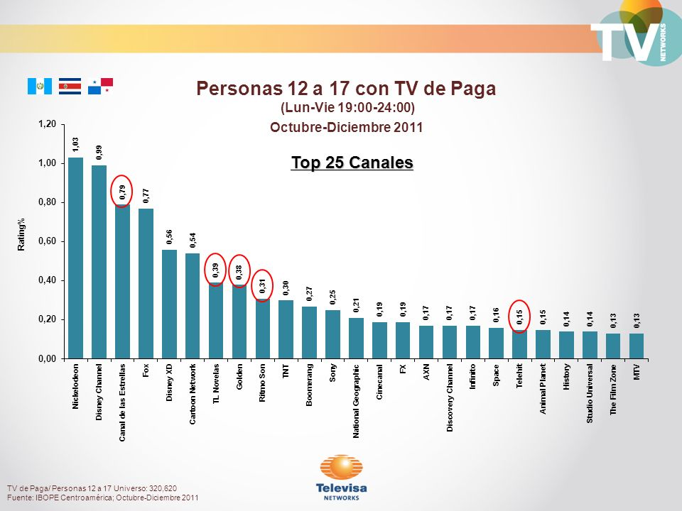 Octubre-Diciembre 2011 Rating% Personas 12 a 17 con TV de Paga (Lun-Vie 19:00-24:00) Top 25 Canales TV de Paga/ Personas 12 a 17 Universo: 320,620 Fuente: IBOPE Centroamérica; Octubre-Diciembre 2011
