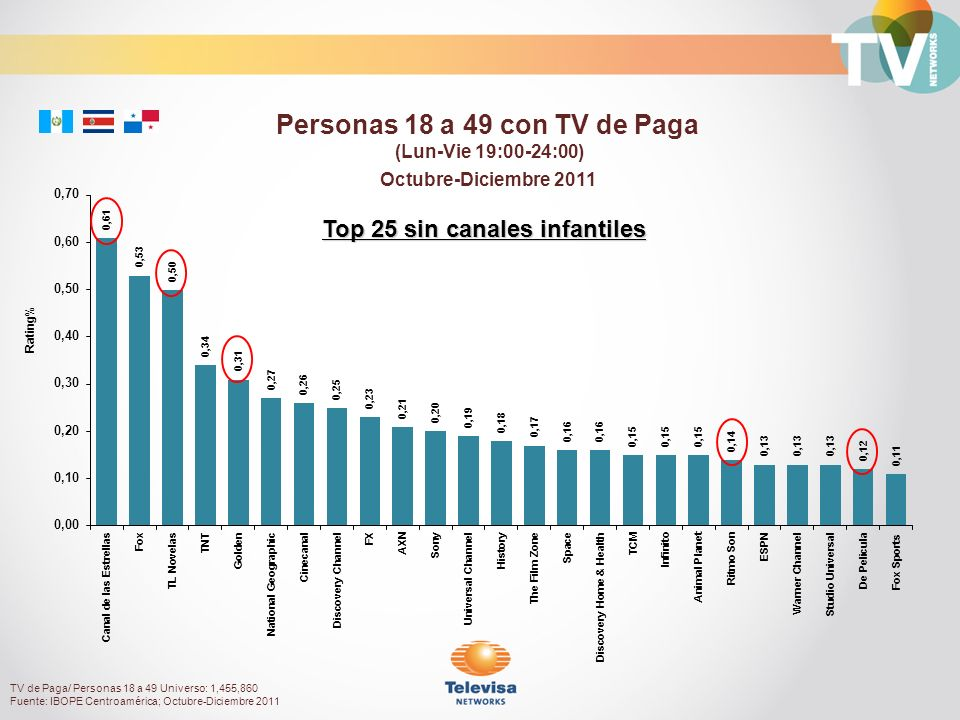 Octubre-Diciembre 2011 Rating% Personas 18 a 49 con TV de Paga (Lun-Vie 19:00-24:00) Top 25 sin canales infantiles TV de Paga/ Personas 18 a 49 Universo: 1,455,860 Fuente: IBOPE Centroamérica; Octubre-Diciembre 2011
