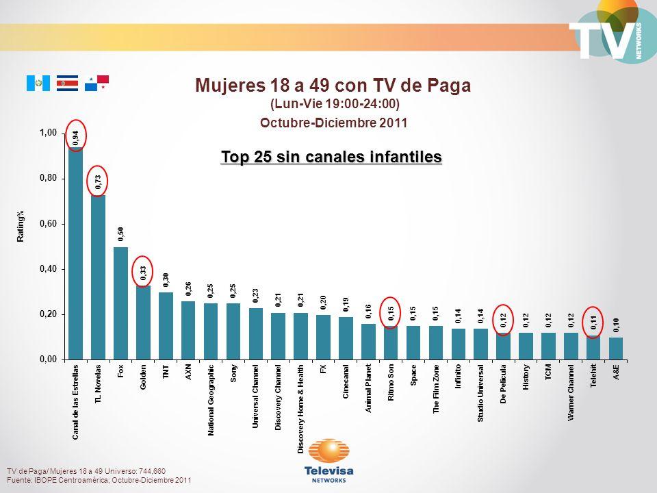 Octubre-Diciembre 2011 Rating% Mujeres 18 a 49 con TV de Paga (Lun-Vie 19:00-24:00) Top 25 sin canales infantiles TV de Paga/ Mujeres 18 a 49 Universo: 744,660 Fuente: IBOPE Centroamérica; Octubre-Diciembre 2011