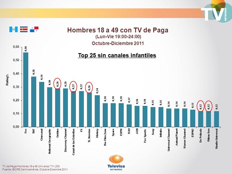 Octubre-Diciembre 2011 Rating% Hombres 18 a 49 con TV de Paga (Lun-Vie 19:00-24:00) Top 25 sin canales infantiles TV de Paga/ Hombres 18 a 49 Universo: 711,200 Fuente: IBOPE Centroamérica; Octubre-Diciembre 2011
