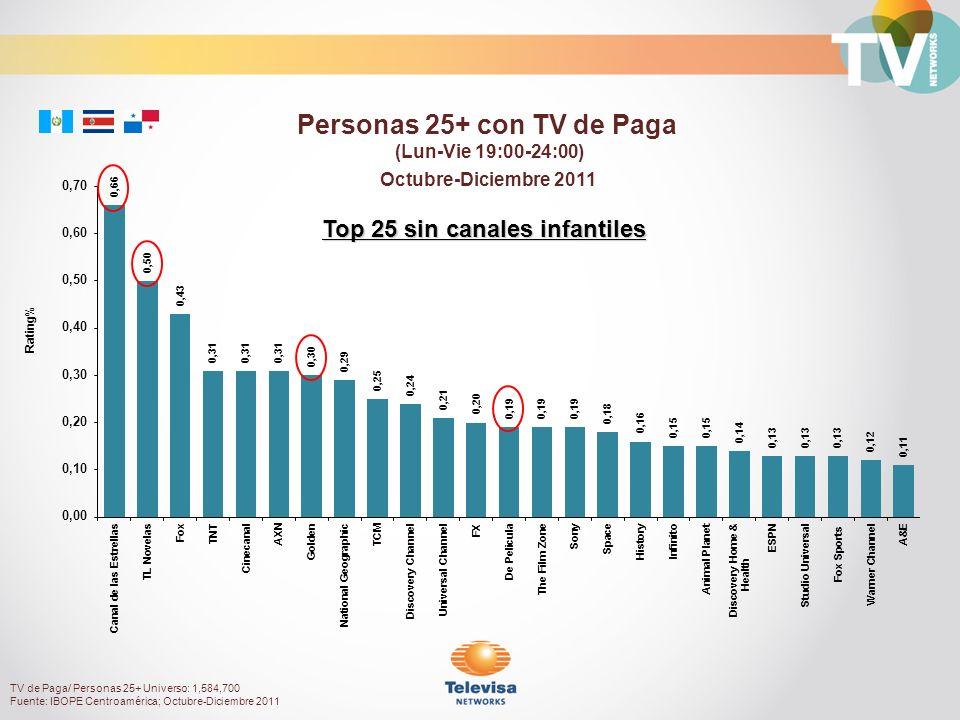 Octubre-Diciembre 2011 Rating% Personas 25+ con TV de Paga (Lun-Vie 19:00-24:00) Top 25 sin canales infantiles TV de Paga/ Personas 25+ Universo: 1,584,700 Fuente: IBOPE Centroamérica; Octubre-Diciembre 2011