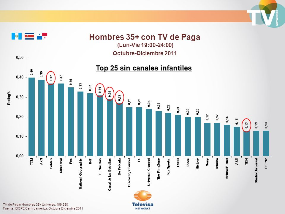 Octubre-Diciembre 2011 Rating% Hombres 35+ con TV de Paga (Lun-Vie 19:00-24:00) Top 25 sin canales infantiles TV de Paga/ Hombres 35+ Universo: 499,290 Fuente: IBOPE Centroamérica; Octubre-Diciembre 2011