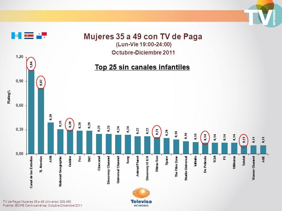 Octubre-Diciembre 2011 Rating% Mujeres 35 a 49 con TV de Paga (Lun-Vie 19:00-24:00) Top 25 sin canales infantiles TV de Paga/ Mujeres 35 a 49 Universo