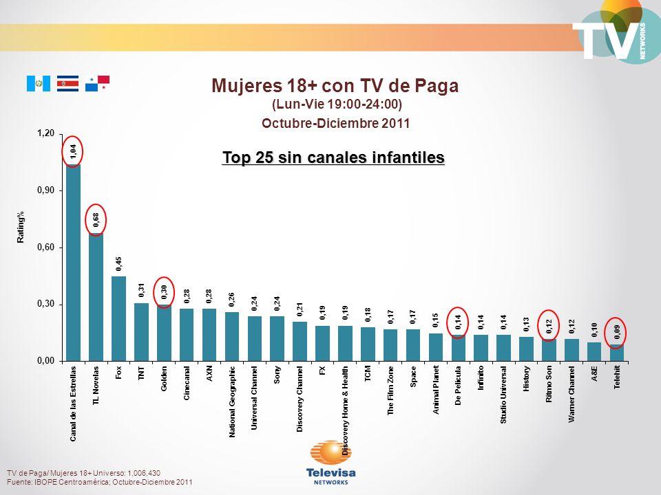 Octubre-Diciembre 2011 Rating% Mujeres 18+ con TV de Paga (Lun-Vie 19:00-24:00) Top 25 sin canales infantiles TV de Paga/ Mujeres 18+ Universo: 1,006,430 Fuente: IBOPE Centroamérica; Octubre-Diciembre 2011