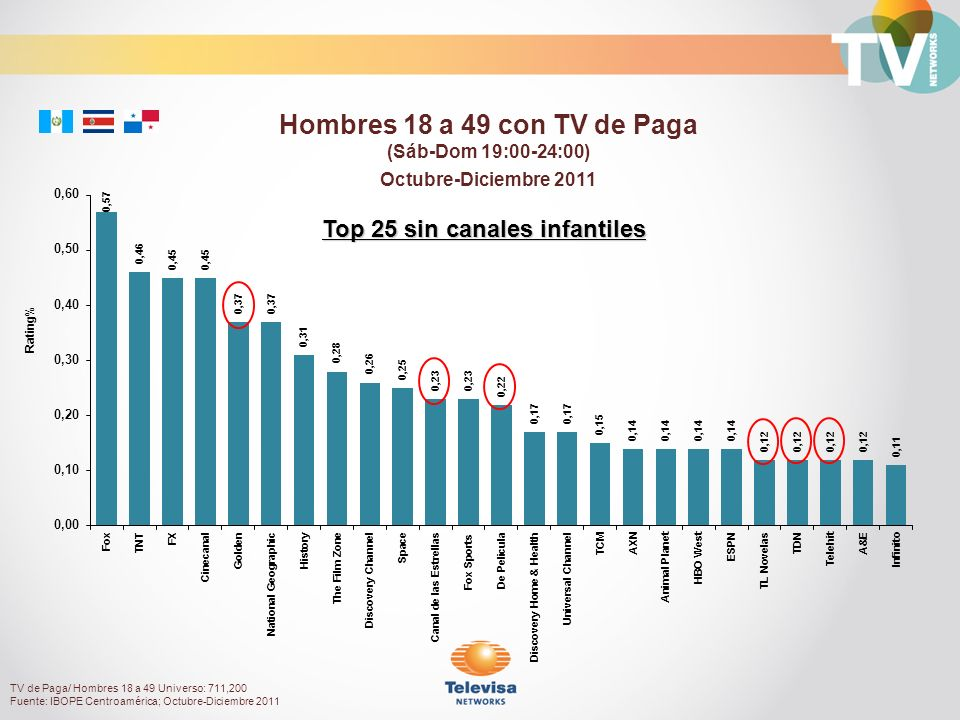 Octubre-Diciembre 2011 Rating% Hombres 18 a 49 con TV de Paga (Sáb-Dom 19:00-24:00) Top 25 sin canales infantiles TV de Paga/ Hombres 18 a 49 Universo: 711,200 Fuente: IBOPE Centroamérica; Octubre-Diciembre 2011