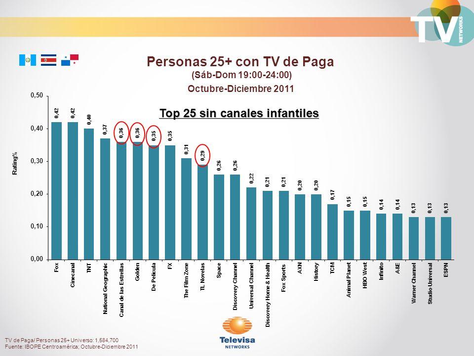 Octubre-Diciembre 2011 Rating% Personas 25+ con TV de Paga (Sáb-Dom 19:00-24:00) Top 25 sin canales infantiles TV de Paga/ Personas 25+ Universo: 1,584,700 Fuente: IBOPE Centroamérica; Octubre-Diciembre 2011