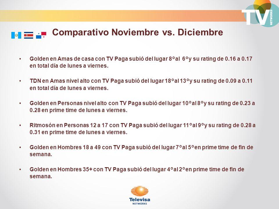 Golden en Amas de casa con TV Paga subió del lugar 8°al 6°y su rating de 0.16 a 0.17 en total día de lunes a viernes.