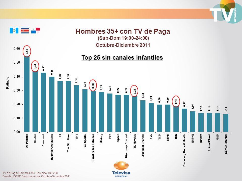 Octubre-Diciembre 2011 Rating% Hombres 35+ con TV de Paga (Sáb-Dom 19:00-24:00) Top 25 sin canales infantiles TV de Paga/ Hombres 35+ Universo: 499,290 Fuente: IBOPE Centroamérica; Octubre-Diciembre 2011
