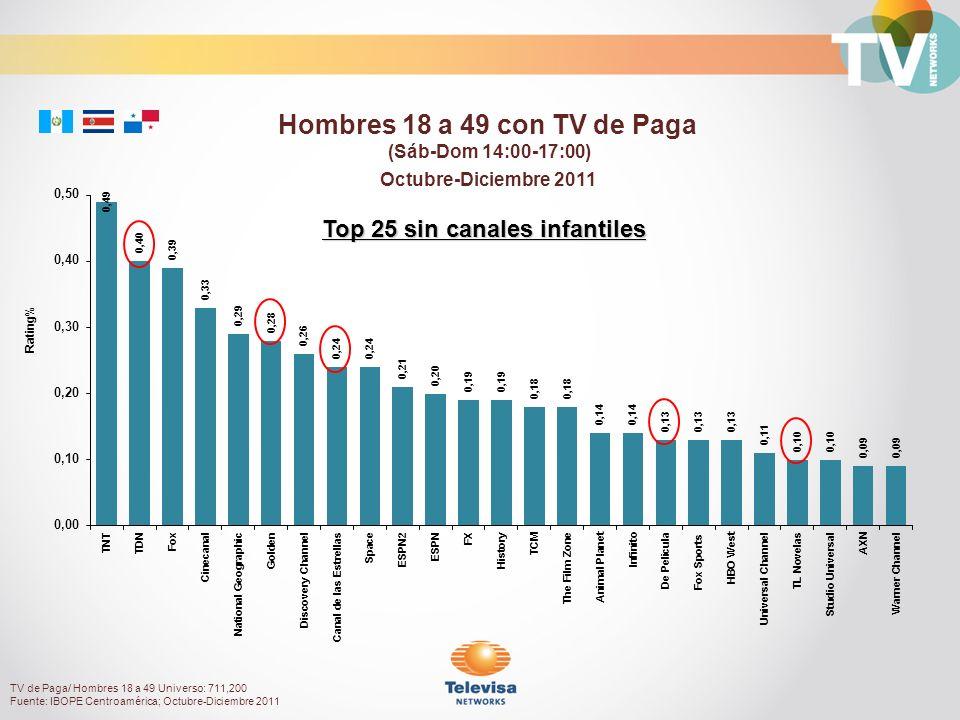 Octubre-Diciembre 2011 Rating% Top 25 sin canales infantiles TV de Paga/ Hombres 18 a 49 Universo: 711,200 Fuente: IBOPE Centroamérica; Octubre-Diciembre 2011 Hombres 18 a 49 con TV de Paga (Sáb-Dom 14:00-17:00)