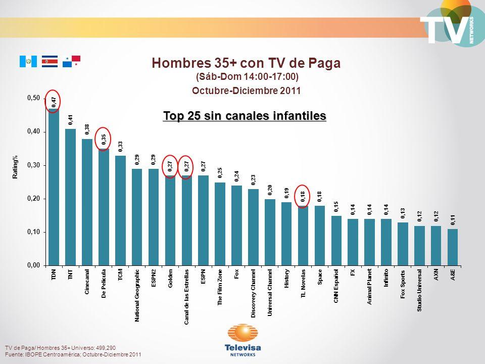 Octubre-Diciembre 2011 Rating% Hombres 35+ con TV de Paga (Sáb-Dom 14:00-17:00) Top 25 sin canales infantiles TV de Paga/ Hombres 35+ Universo: 499,290 Fuente: IBOPE Centroamérica; Octubre-Diciembre 2011