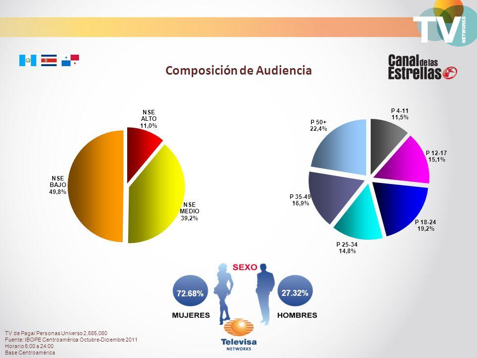 Composición de Audiencia TV de Paga/ Personas Universo 2,685,060 Fuente: IBOPE Centroamérica Octubre-Diciembre 2011 Horario 6:00 a 24:00 Base Centroamérica 72.68% 27.32%