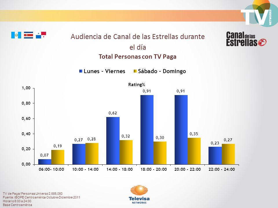 Rating% Audiencia de Canal de las Estrellas durante el día Total Personas con TV Paga TV de Paga/ Personas Universo 2,685,060 Fuente: IBOPE Centroamérica Octubre-Diciembre 2011 Horario 6:00 a 24:00 Base Centroamérica