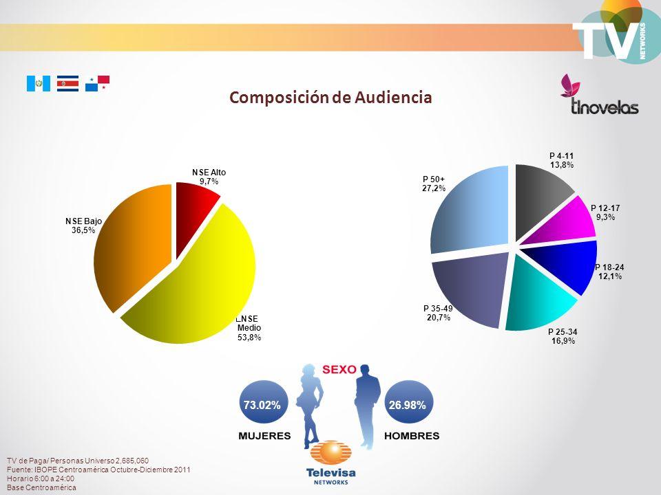 26.98%73.02% Composición de Audiencia TV de Paga/ Personas Universo 2,685,060 Fuente: IBOPE Centroamérica Octubre-Diciembre 2011 Horario 6:00 a 24:00 Base Centroamérica