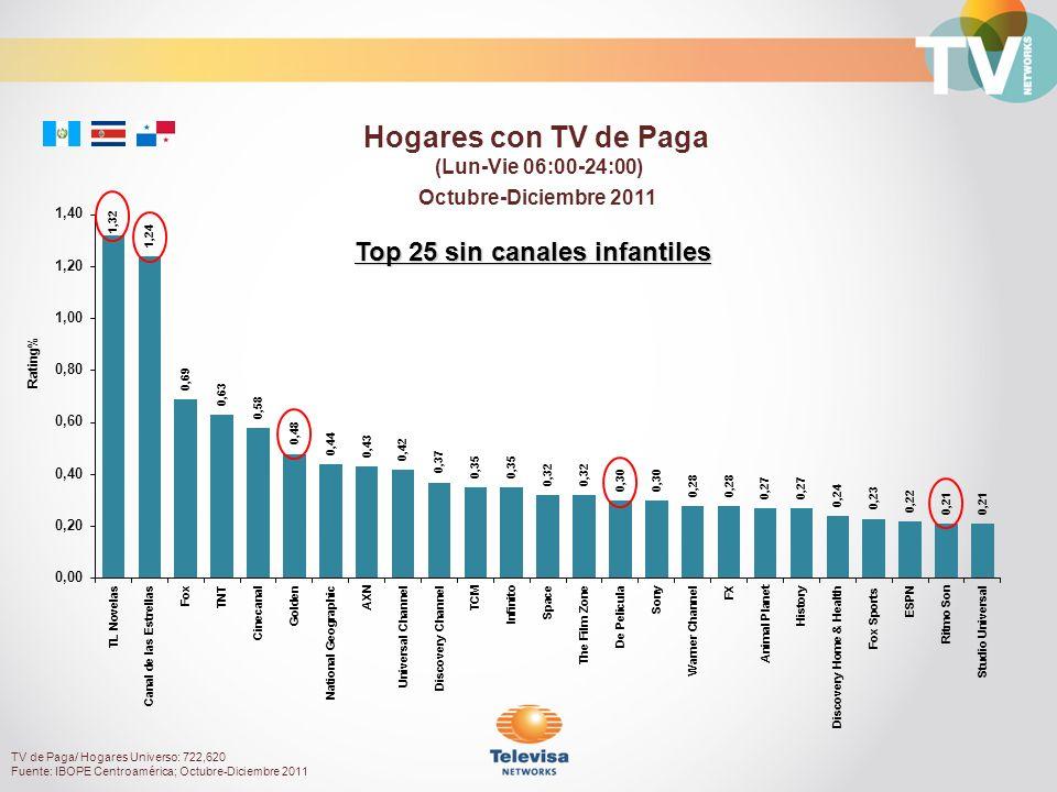 Hogares con TV de Paga (Lun-Vie 06:00-24:00) Top 25 sin canales infantiles TV de Paga/ Hogares Universo: 722,620 Fuente: IBOPE Centroamérica; Octubre-Diciembre 2011 Octubre-Diciembre 2011 Rating%