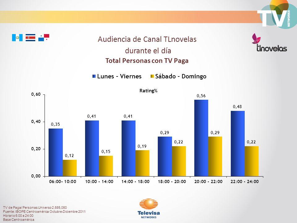 Rating% Audiencia de Canal TLnovelas durante el día Total Personas con TV Paga TV de Paga/ Personas Universo 2,685,060 Fuente: IBOPE Centroamérica Octubre-Diciembre 2011 Horario 6:00 a 24:00 Base Centroamérica