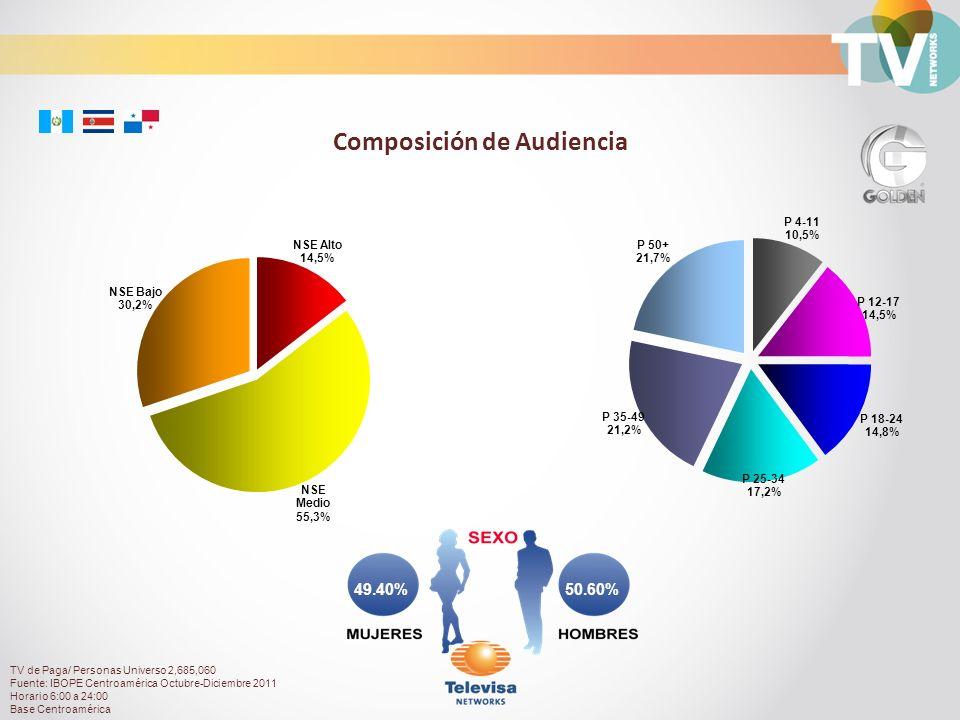 50.60%49.40% Composición de Audiencia TV de Paga/ Personas Universo 2,685,060 Fuente: IBOPE Centroamérica Octubre-Diciembre 2011 Horario 6:00 a 24:00