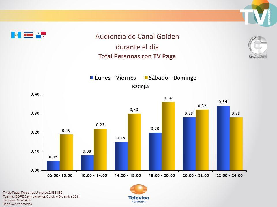 Rating% Audiencia de Canal Golden durante el día Total Personas con TV Paga TV de Paga/ Personas Universo 2,685,060 Fuente: IBOPE Centroamérica Octubre-Diciembre 2011 Horario 6:00 a 24:00 Base Centroamérica