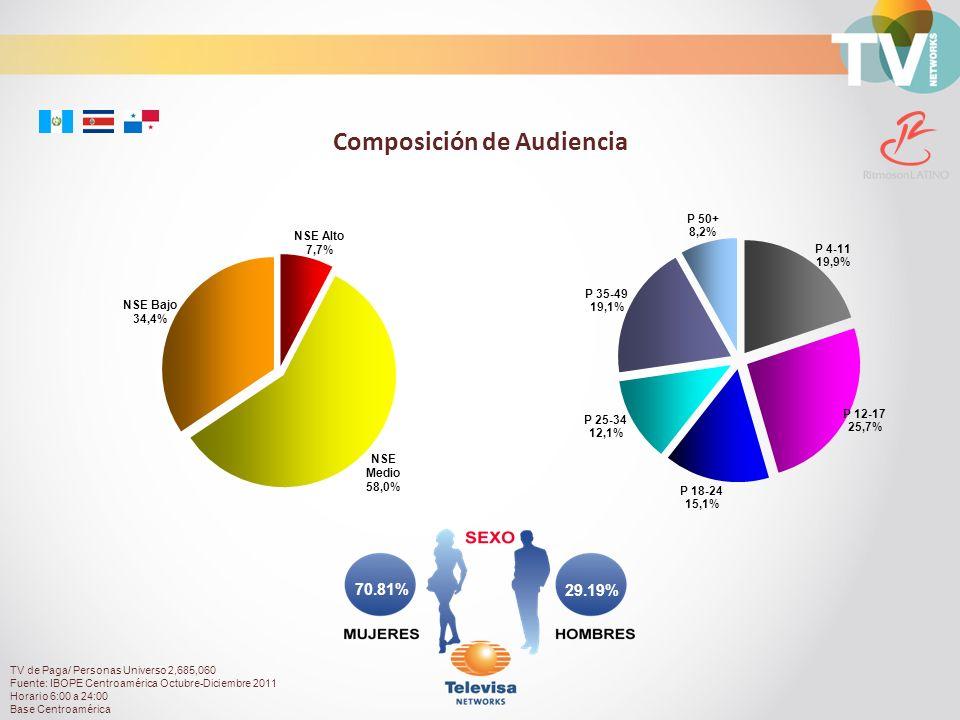 29.19% 70.81% Composición de Audiencia TV de Paga/ Personas Universo 2,685,060 Fuente: IBOPE Centroamérica Octubre-Diciembre 2011 Horario 6:00 a 24:00 Base Centroamérica