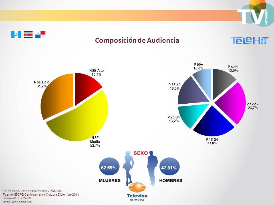 47.31%52.69% Composición de Audiencia TV de Paga/ Personas Universo 2,685,060 Fuente: IBOPE Centroamérica Octubre-Diciembre 2011 Horario 6:00 a 24:00