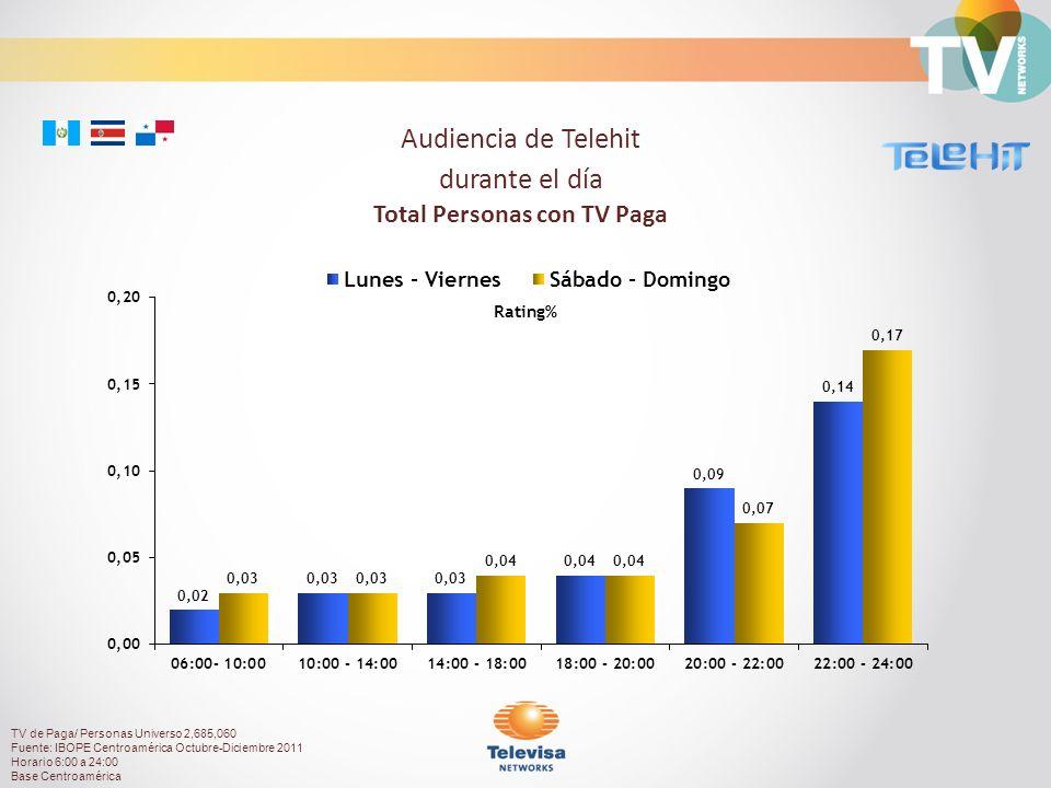 Rating% Audiencia de Telehit durante el día Total Personas con TV Paga TV de Paga/ Personas Universo 2,685,060 Fuente: IBOPE Centroamérica Octubre-Diciembre 2011 Horario 6:00 a 24:00 Base Centroamérica