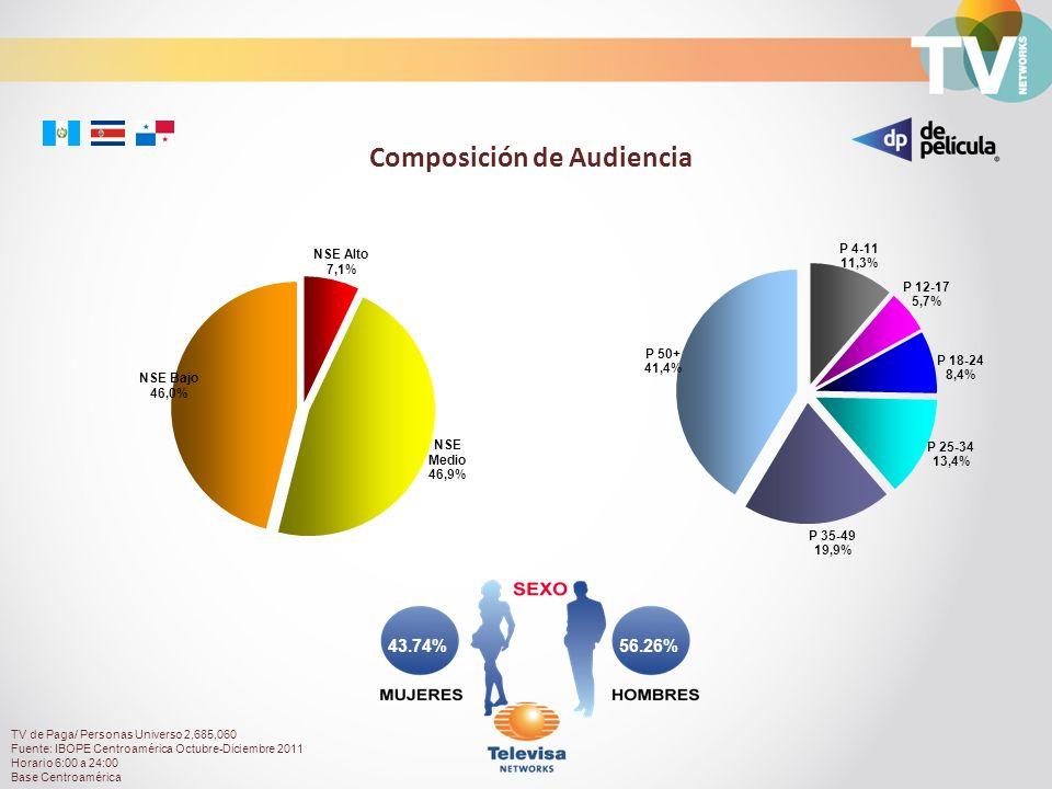 56.26%43.74% Composición de Audiencia TV de Paga/ Personas Universo 2,685,060 Fuente: IBOPE Centroamérica Octubre-Diciembre 2011 Horario 6:00 a 24:00 Base Centroamérica