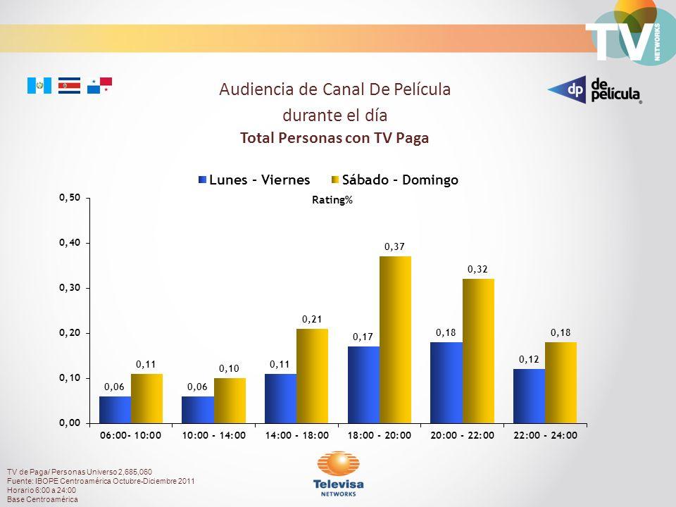 Rating% Audiencia de Canal De Película durante el día Total Personas con TV Paga TV de Paga/ Personas Universo 2,685,060 Fuente: IBOPE Centroamérica Octubre-Diciembre 2011 Horario 6:00 a 24:00 Base Centroamérica