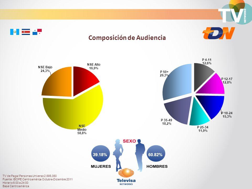 60.82%39.18% Composición de Audiencia TV de Paga/ Personas Universo 2,685,060 Fuente: IBOPE Centroamérica Octubre-Diciembre 2011 Horario 6:00 a 24:00 Base Centroamérica