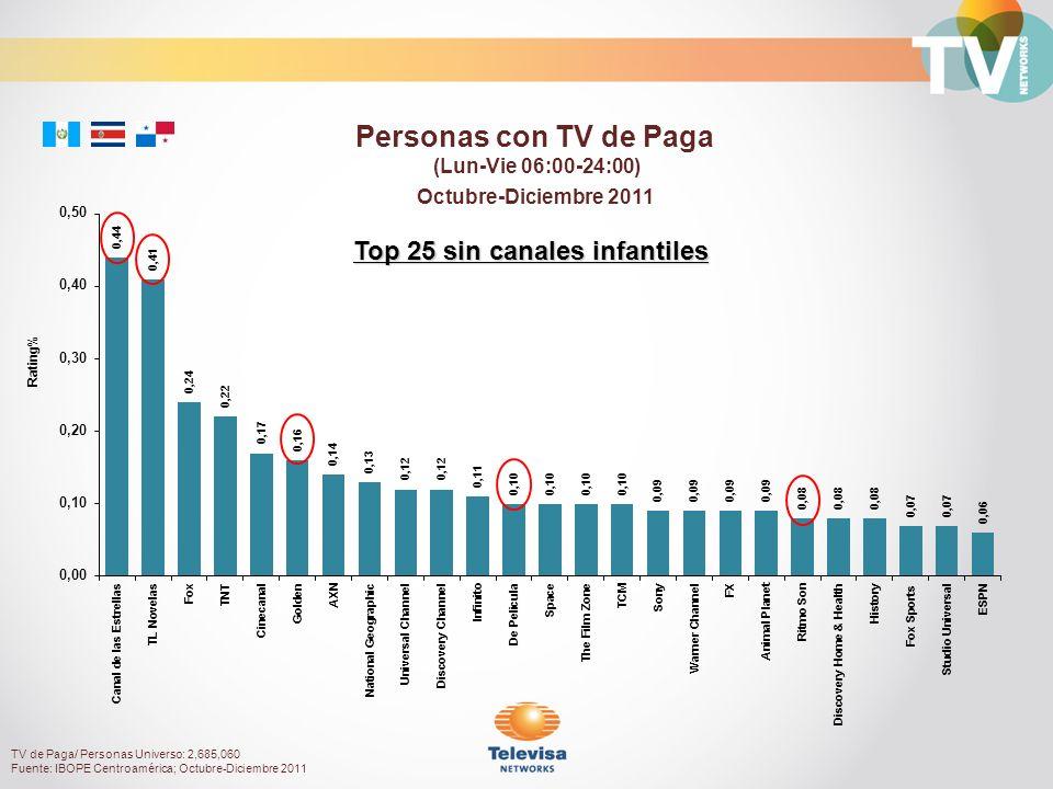 Octubre-Diciembre 2011 Rating% Personas con TV de Paga (Lun-Vie 06:00-24:00) TV de Paga/ Personas Universo: 2,685,060 Fuente: IBOPE Centroamérica; Octubre-Diciembre 2011 Top 25 sin canales infantiles