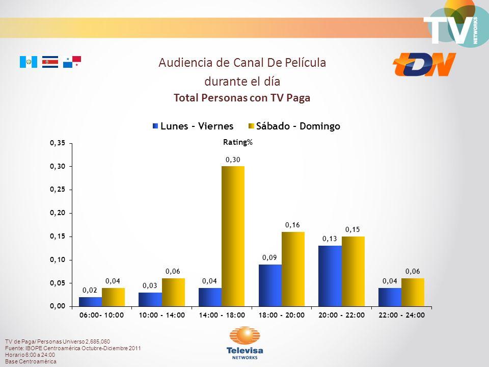 Rating% Audiencia de Canal De Película durante el día Total Personas con TV Paga TV de Paga/ Personas Universo 2,685,060 Fuente: IBOPE Centroamérica O