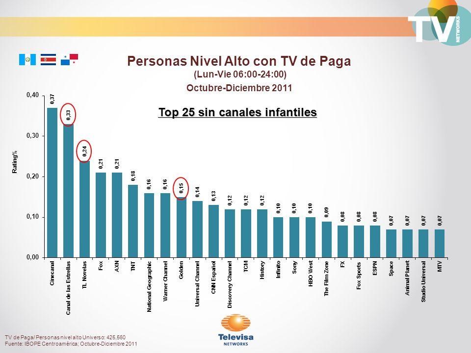 Octubre-Diciembre 2011 Rating% Personas Nivel Alto con TV de Paga (Lun-Vie 06:00-24:00) TV de Paga/ Personas nivel alto Universo: 425,560 Fuente: IBOPE Centroamérica; Octubre-Diciembre 2011 Top 25 sin canales infantiles