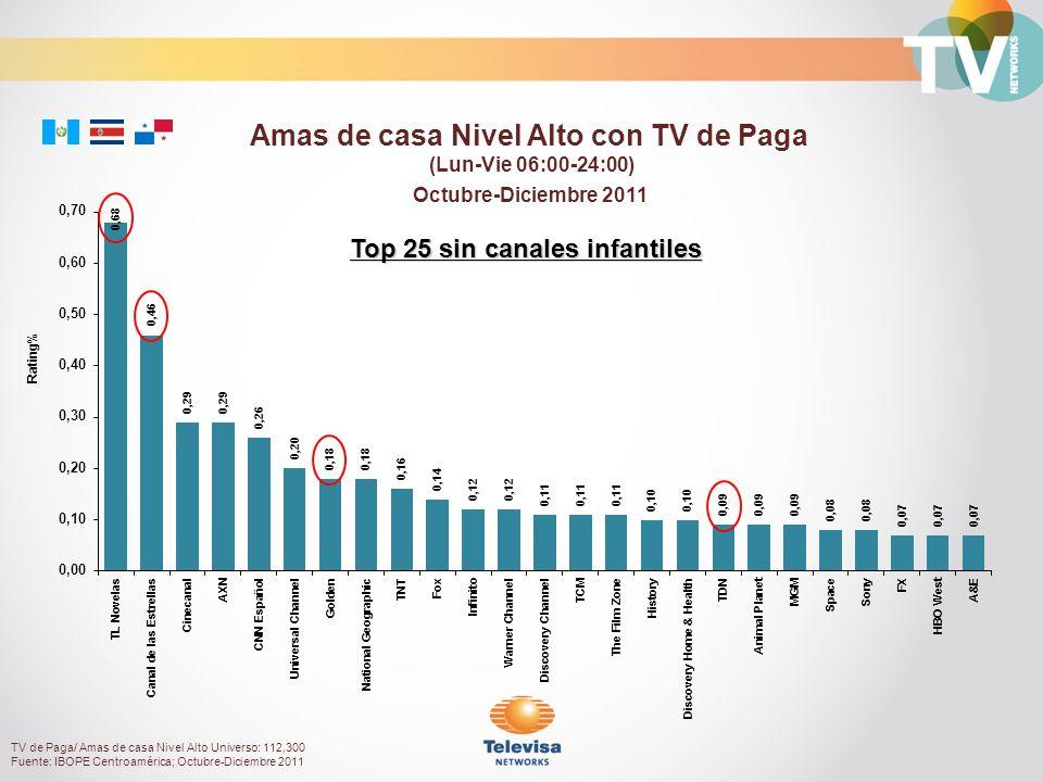 Octubre-Diciembre 2011 Rating% Amas de casa Nivel Alto con TV de Paga (Lun-Vie 06:00-24:00) TV de Paga/ Amas de casa Nivel Alto Universo: 112,300 Fuen