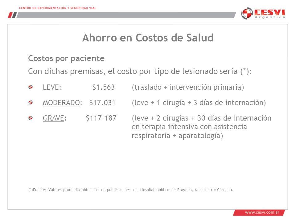 Con dichas premisas, el costo por tipo de lesionado sería (*): LEVE: $1.563 (traslado + intervención primaria) MODERADO: $17.031 (leve + 1 cirugía + 3 días de internación) GRAVE: $117.187(leve + 2 cirugías + 30 días de internación en terapia intensiva con asistencia respiratoria + aparatología) Costos por paciente (*)Fuente: Valores promedio obtenidos de publicaciones del Hospital público de Bragado, Necochea y Córdoba.