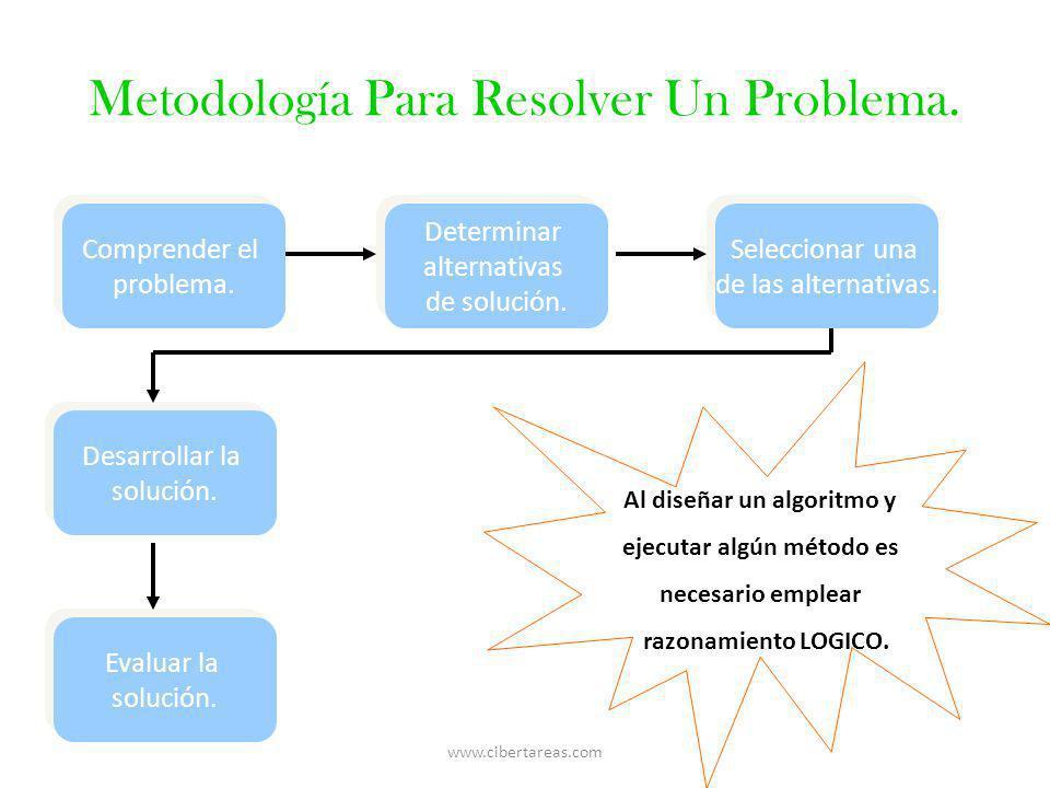 Metodología Para Resolver Un Problema. Comprender el problema. Comprender el problema. Determinar alternativas de solución. Determinar alternativas de