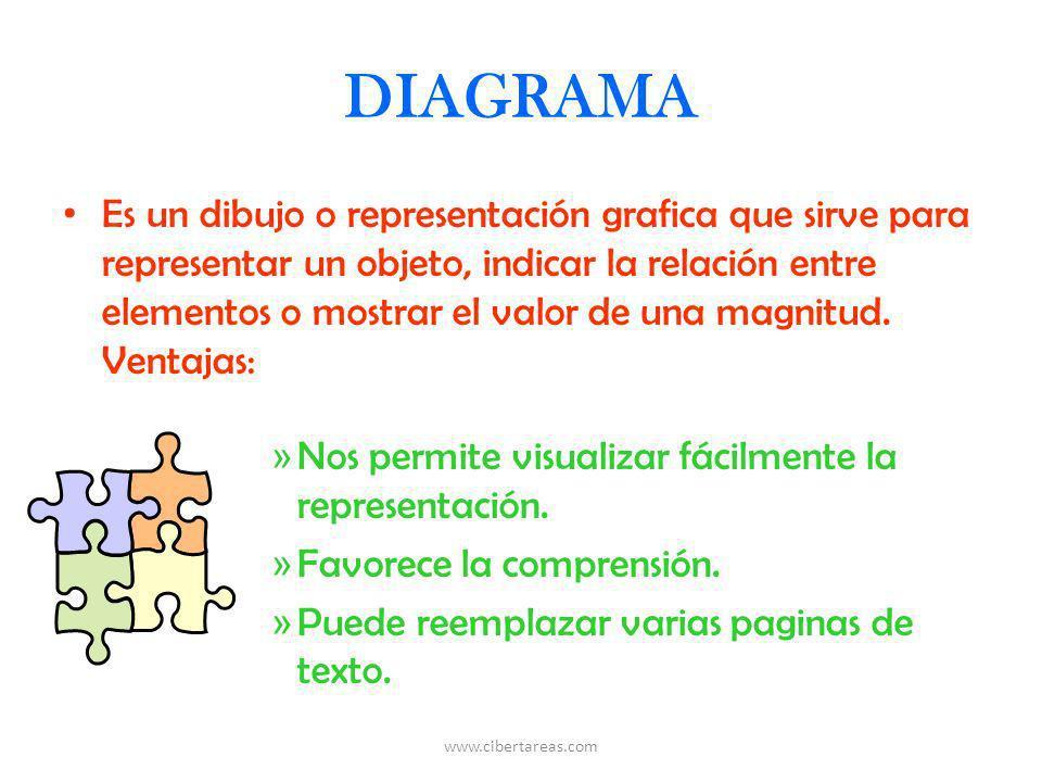 DIAGRAMA Es un dibujo o representación grafica que sirve para representar un objeto, indicar la relación entre elementos o mostrar el valor de una mag