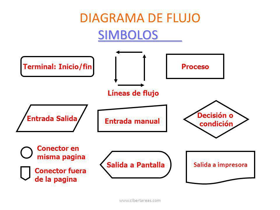 SIMBOLOS DIAGRAMA DE FLUJO SIMBOLOS Terminal: Inicio/fin Líneas de flujo Proceso Entrada Salida Entrada manual Decisión o condición Conector en misma