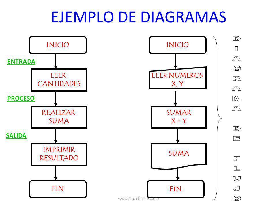 EJEMPLO DE DIAGRAMAS INICIO LEER CANTIDADES REALIZAR SUMA IMPRIMIR RESULTADO FIN ENTRADA PROCESO SALIDA INICIO LEER NUMEROS X, Y SUMAR X + Y SUMA FIN