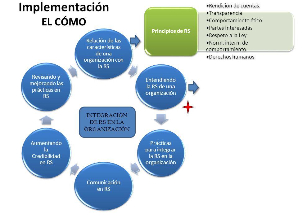 Relación de las características de una organización con la RS Entendiendo la RS de una organización Prácticas para integrar la RS en la organización C